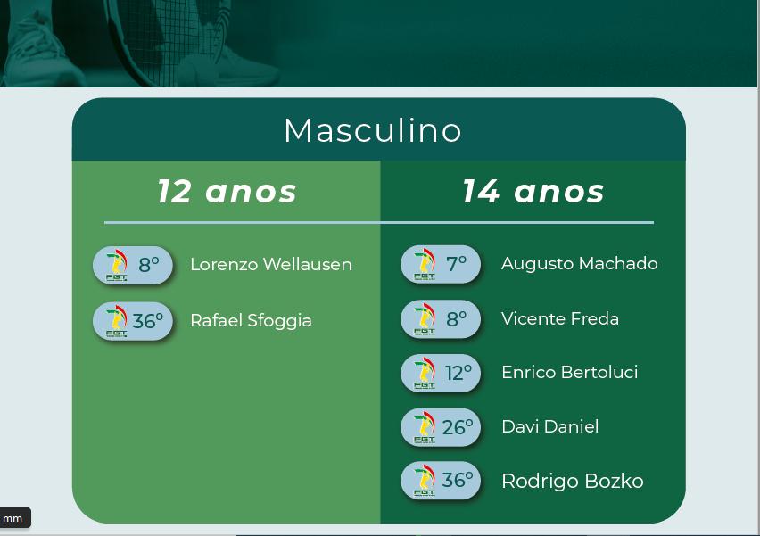 Fevereiro2021 Ranking Infanto