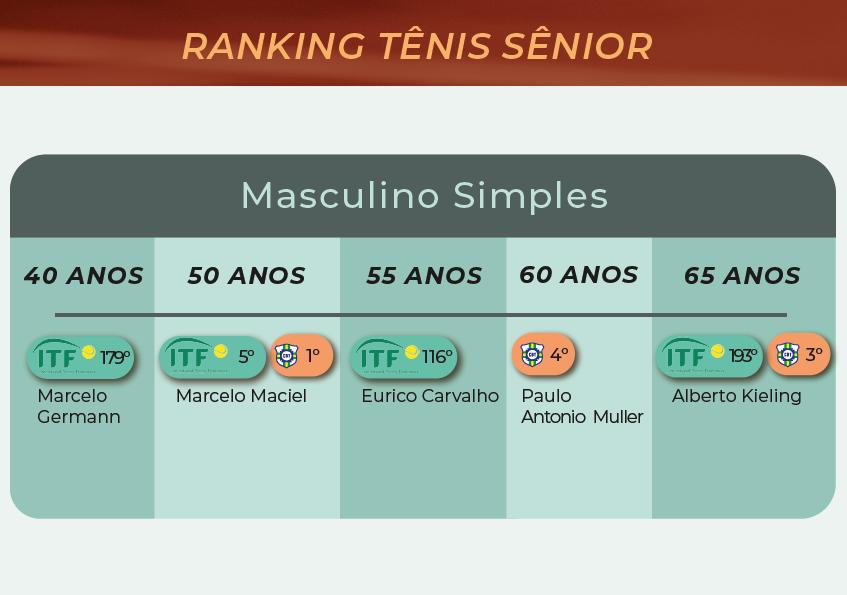 #Fevereiro2021 Ranking Sênior